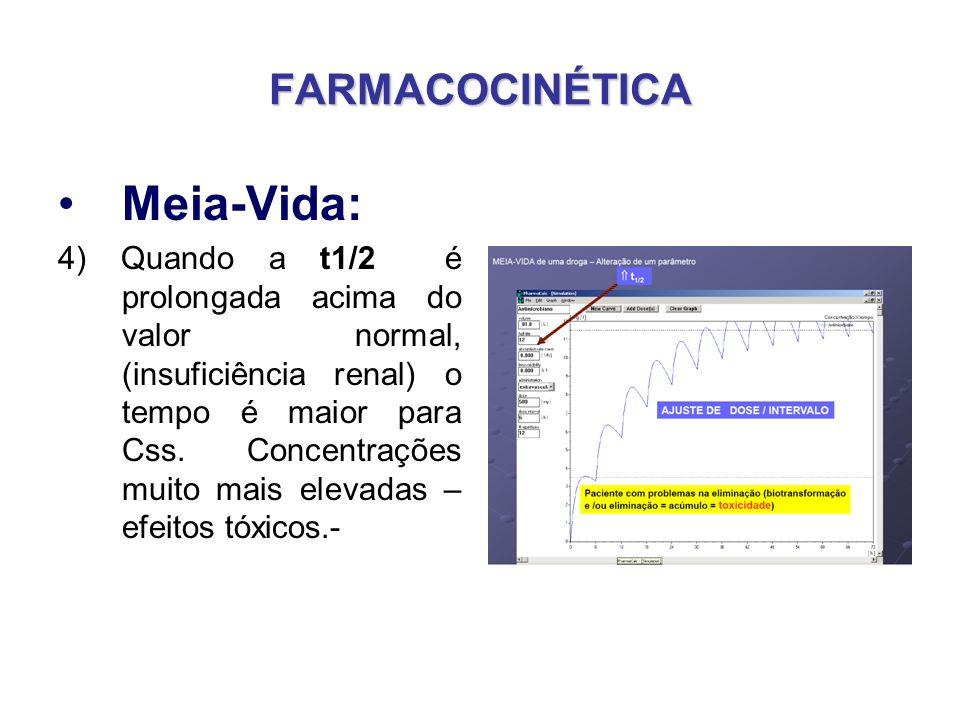 FARMACOCINÉTICA Meia-Vida: 4) Quando a t1/2 é prolongada acima do valor normal, (insuficiência renal) o tempo é maior para Css. Concentrações muito ma