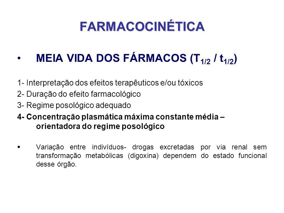 FARMACOCINÉTICA MEIA VIDA DOS FÁRMACOS (T 1/2 / t 1/2 ) 1- Interpretação dos efeitos terapêuticos e/ou tóxicos 2- Duração do efeito farmacológico 3- R