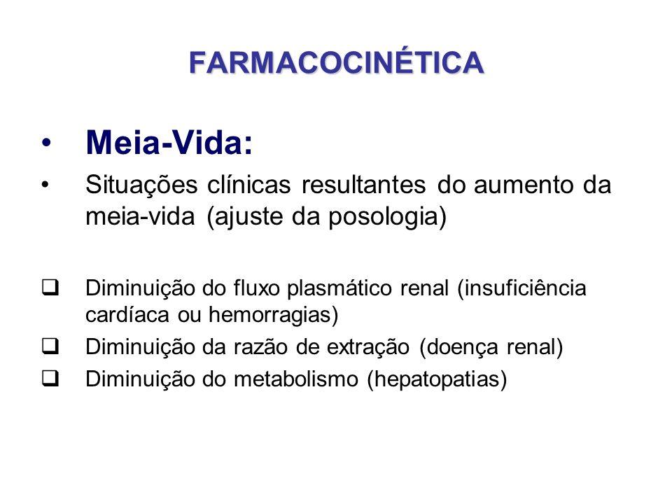 FARMACOCINÉTICA Meia-Vida: Situações clínicas resultantes do aumento da meia-vida (ajuste da posologia) Diminuição do fluxo plasmático renal (insufici