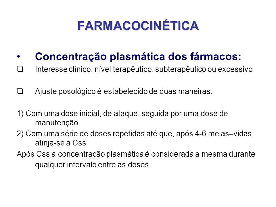 FARMACOCINÉTICA Concentração plasmática dos fármacos: Interesse clínico: nível terapêutico, subterapêutico ou excessivo Ajuste posológico é estabeleci