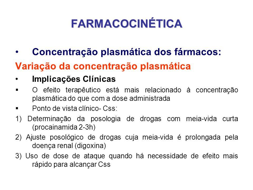 FARMACOCINÉTICA Concentração plasmática dos fármacos: Variação da concentração plasmática Implicações Clínicas O efeito terapêutico está mais relacion