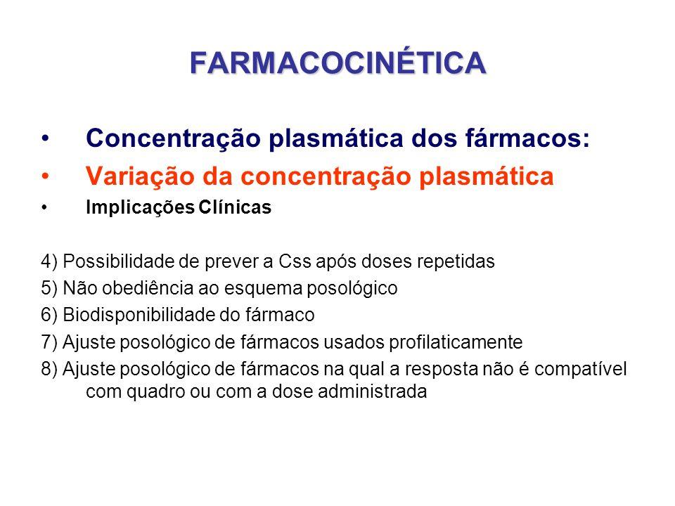 FARMACOCINÉTICA Concentração plasmática dos fármacos: Variação da concentração plasmática Implicações Clínicas 4) Possibilidade de prever a Css após d