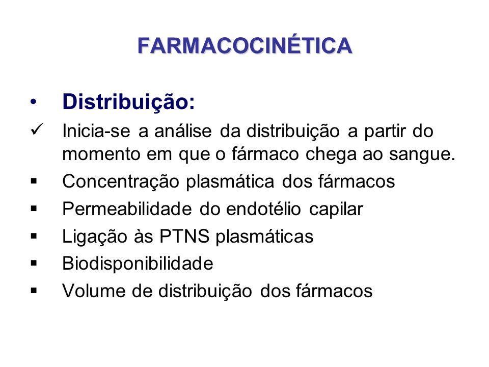 FARMACOCINÉTICA Distribuição: Ligação dos Fármacos às PTNS plasmáticas FÁRMACO LIVRE (Dissolvido no plasma) FÁRMACO LIGADO ÀS PTNS