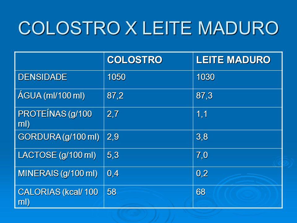 COLOSTRO X LEITE MADURO COLOSTRO LEITE MADURO DENSIDADE10501030 ÁGUA (ml/100 ml) 87,287,3 PROTEÍNAS (g/100 ml) 2,71,1 GORDURA (g/100 ml) 2,93,8 LACTOS