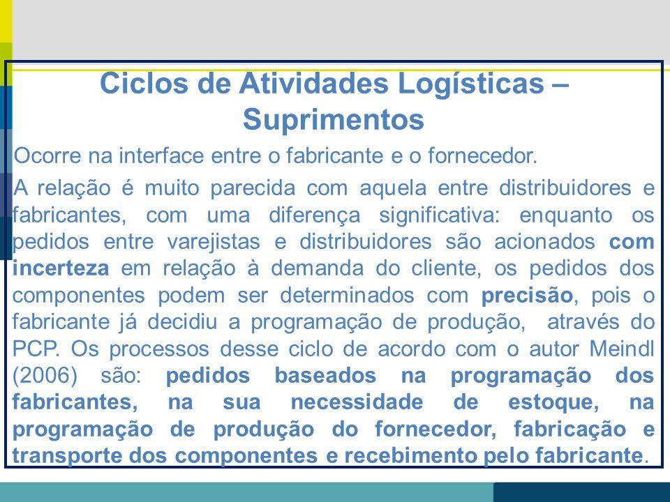 Ciclos de Atividades Logísticas – Suprimentos Ocorre na interface entre o fabricante e o fornecedor. A relação é muito parecida com aquela entre distr