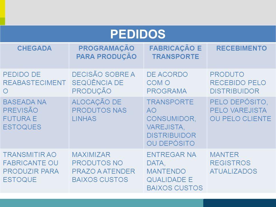 PEDIDOS CHEGADAPROGRAMAÇÃO PARA PRODUÇÃO FABRICAÇÃO E TRANSPORTE RECEBIMENTO PEDIDO DE REABASTECIMENT O DECISÃO SOBRE A SEQÜÊNCIA DE PRODUÇÃO DE ACORD