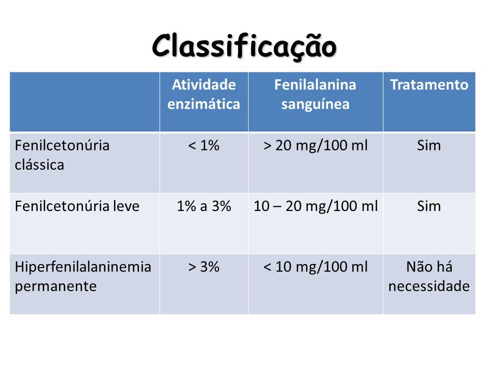 Classificação Atividade enzimática Fenilalanina sanguínea Tratamento Fenilcetonúria clássica < 1%> 20 mg/100 mlSim Fenilcetonúria leve1% a 3%10 – 20 m