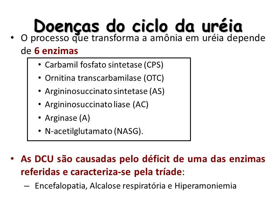 Doenças do ciclo da uréia O processo que transforma a amônia em uréia depende de 6 enzimas Carbamil fosfato sintetase (CPS) Ornitina transcarbamilase