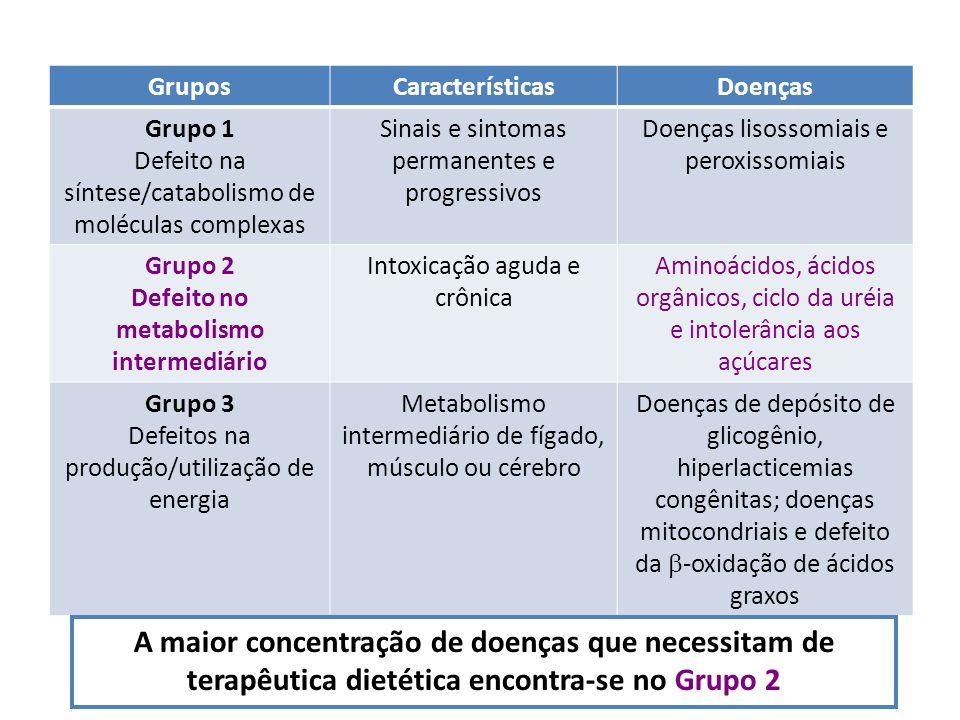 Classificação GruposCaracterísticasDoenças Grupo 1 Defeito na síntese/catabolismo de moléculas complexas Sinais e sintomas permanentes e progressivos