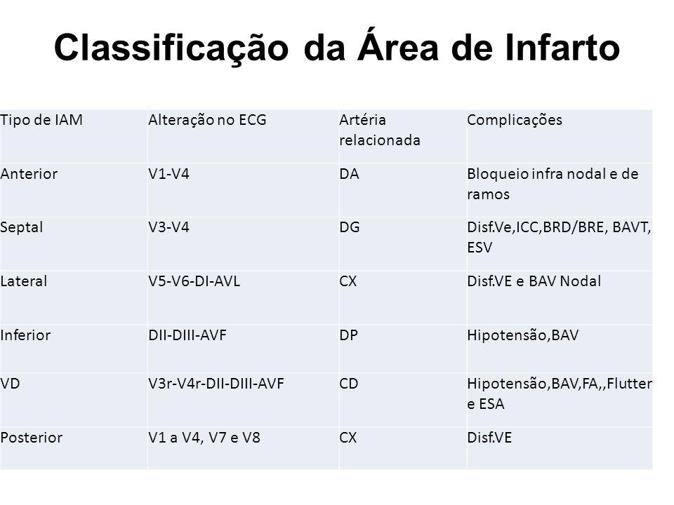 Classificação da Área de Infarto Tipo de IAMAlteração no ECG Artéria relacionada Complicações AnteriorV1-V4DA Bloqueio infra nodal e de ramos SeptalV3