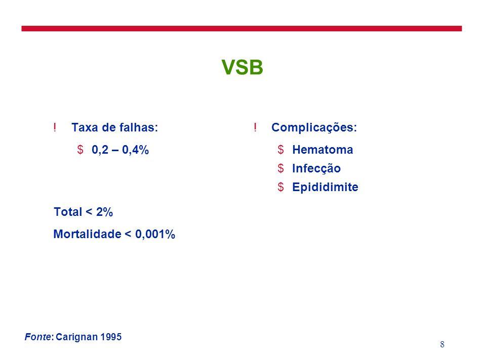 9 VSB: Complicações após o Procedimento na China 1 Por 100 vasectomias; 179.741 casos Fonte: Li e cols 1991.