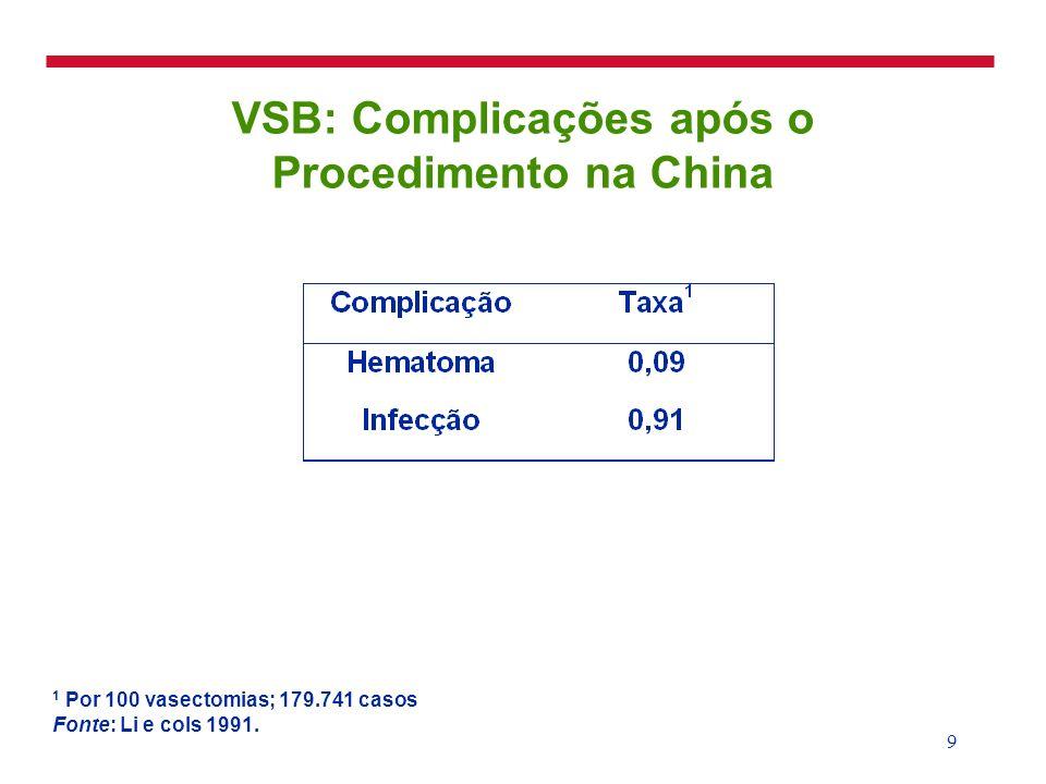 10 Comparação da VSB com a Vasectomia Incisional Tailândia 1 Por 100 vasectomias 2 2 hematomas (desnecessária drenagem cirúrgica); 1 infecção 3 9 hematomas (necessário drenagem em 2); 7 infecções Fonte: Nirapathpongporn e cols 1990.