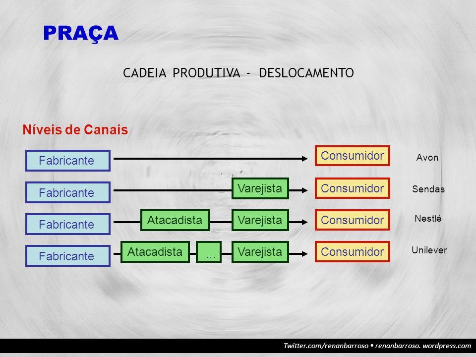 CADEIA PRODUTIVA - DESLOCAMENTO PRAÇA Níveis de Canais Fabricante Consumidor Varejista Atacadista...