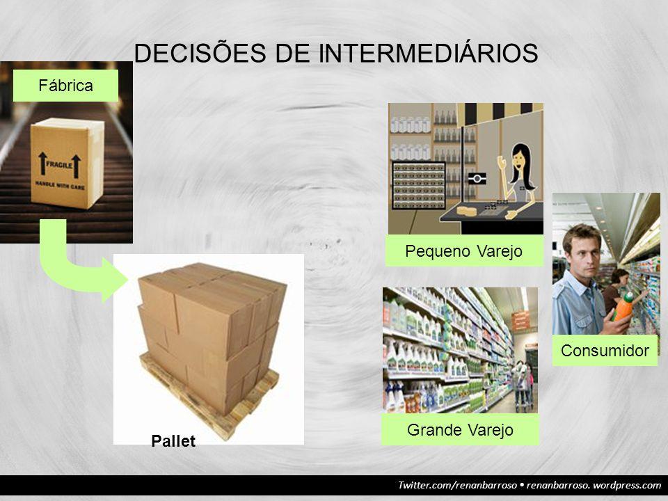 Twitter.com/renanbarroso renanbarroso. wordpress.com DECISÕES DE INTERMEDIÁRIOS Grande Varejo Pequeno Varejo Consumidor Pallet Fábrica