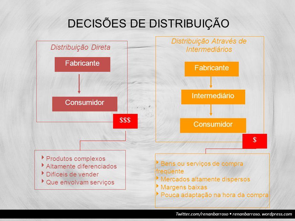 Twitter.com/renanbarroso renanbarroso. wordpress.com DECISÕES DE DISTRIBUIÇÃO Distribuição Direta Fabricante Consumidor Distribuição Através de Interm