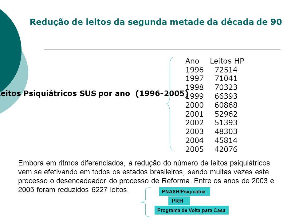 Ano Leitos HP 1996 72514 1997 71041 1998 70323 1999 66393 2000 60868 2001 52962 2002 51393 2003 48303 2004 45814 2005 42076 Redução de leitos da segun