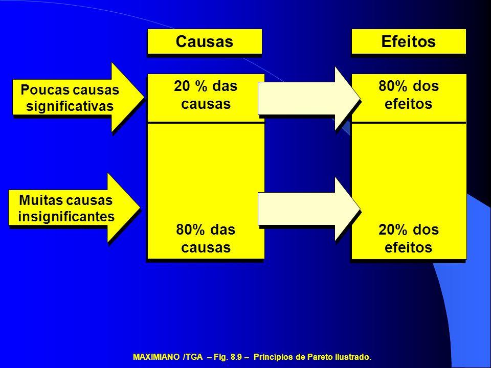 Causas Efeitos Poucas causas significativas Muitas causas insignificantes 20 % das causas 80% das causas 20 % das causas 80% das causas 80% dos efeito