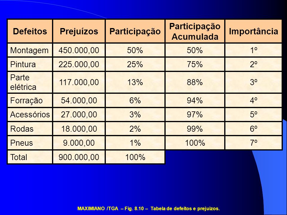 100%900.000,00Total 7º100%1%9.000,00Pneus 6º99%2%18.000,00Rodas 5º97%3%27.000,00Acessórios 4º94%6%54.000,00Forração 3º88%13%117.000,00 Parte elétrica