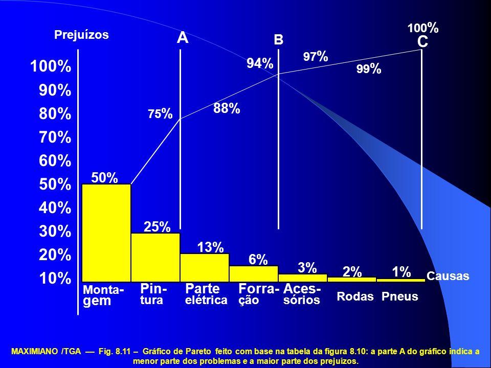 MAXIMIANO /TGA –– Fig. 8.11 – Gráfico de Pareto feito com base na tabela da figura 8.10: a parte A do gráfico indica a menor parte dos problemas e a m