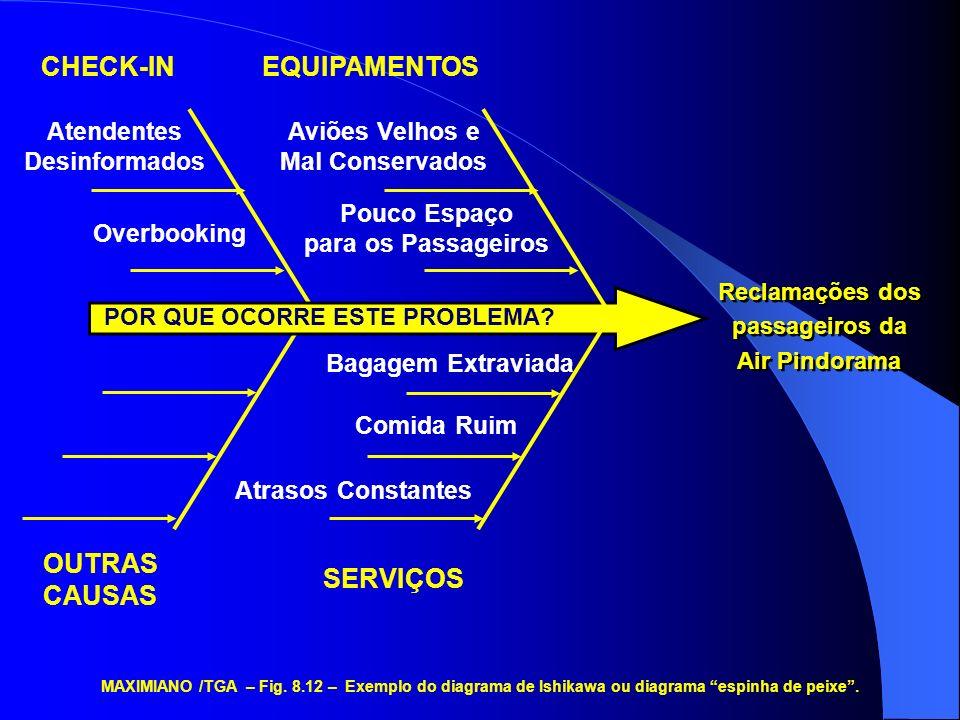 Reclamações dos passageiros da Air Pindorama Reclamações dos passageiros da Air Pindorama CHECK-INEQUIPAMENTOS Atendentes Desinformados Overbooking PO