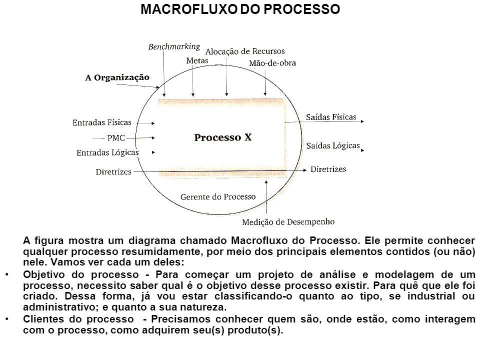 MACROFLUXO DO PROCESSO A figura mostra um diagrama chamado Macrofluxo do Processo. Ele permite conhecer qualquer processo resumidamente, por meio dos