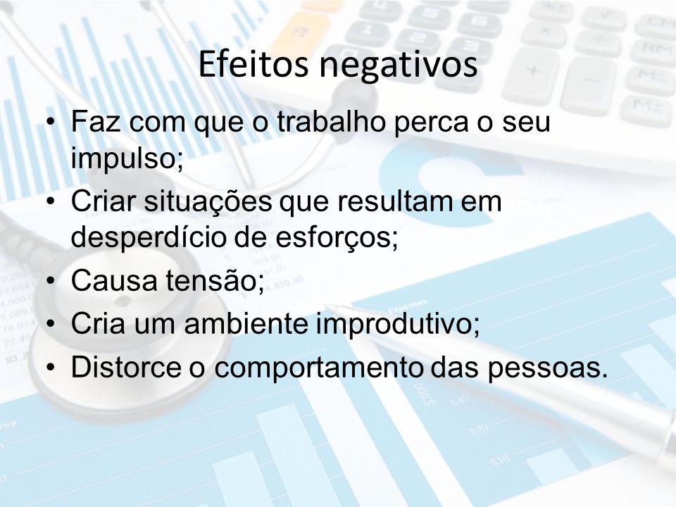 Efeitos negativos Faz com que o trabalho perca o seu impulso; Criar situações que resultam em desperdício de esforços; Causa tensão; Cria um ambiente