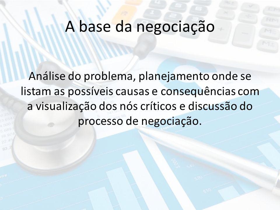 A base da negociação Análise do problema, planejamento onde se listam as possíveis causas e consequências com a visualização dos nós críticos e discus