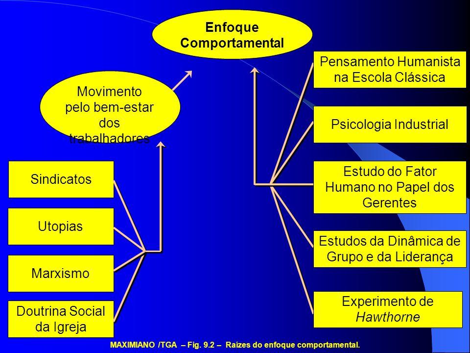 Enfoque Comportamental Sindicatos Utopias Marxismo Doutrina Social da Igreja Movimento pelo bem-estar dos trabalhadores MAXIMIANO /TGA – Fig. 9.2 – Ra