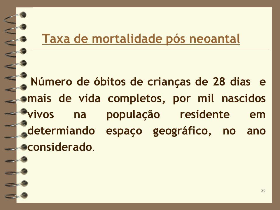 30 Taxa de mortalidade pós neoantal Número de óbitos de crianças de 28 dias e mais de vida completos, por mil nascidos vivos na população residente em