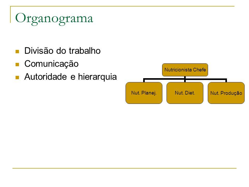 Organograma Divisão do trabalho Comunicação Autoridade e hierarquia Nutricionista Chefe Nut. Planej.Nut. Diet.Nut. Produção