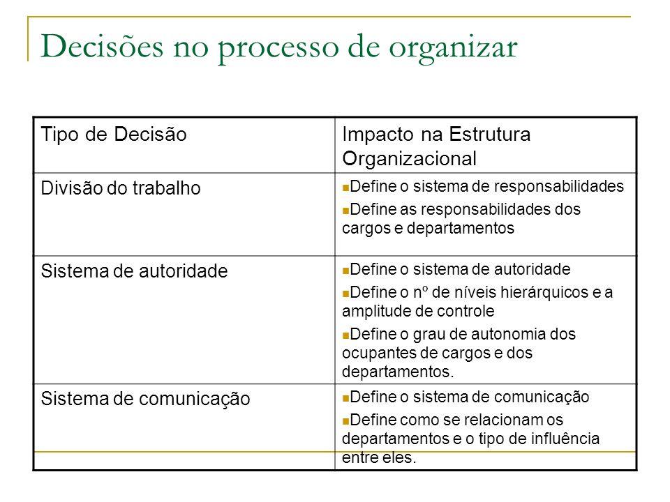 Decisões no processo de organizar Tipo de DecisãoImpacto na Estrutura Organizacional Divisão do trabalho Define o sistema de responsabilidades Define
