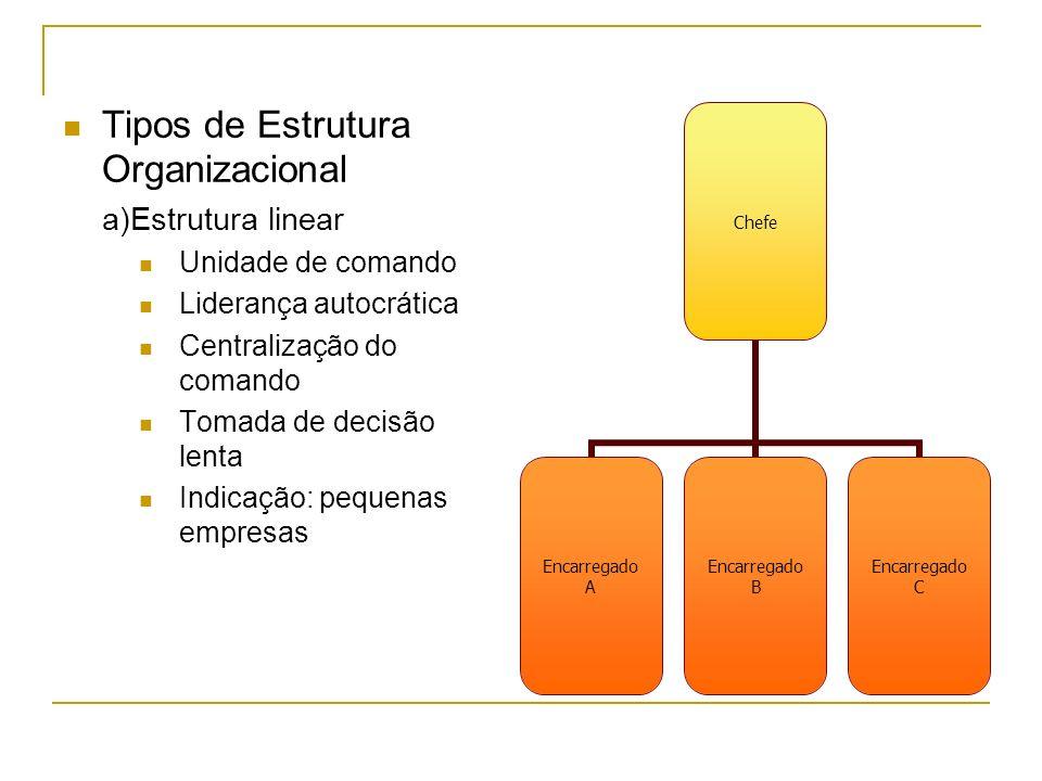 Tipos de Estrutura Organizacional a)Estrutura linear Unidade de comando Liderança autocrática Centralização do comando Tomada de decisão lenta Indicaç
