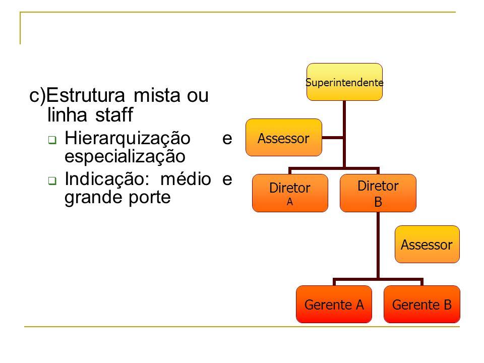 c)Estrutura mista ou linha staff Hierarquização e especialização Indicação: médio e grande porte Assessor