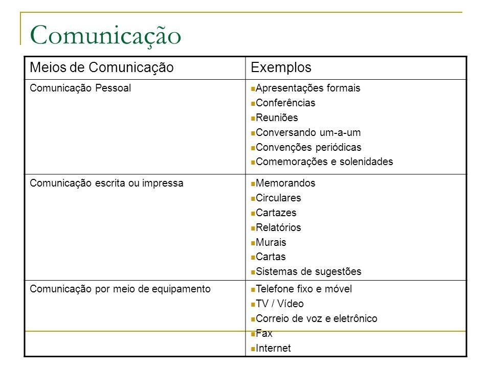 Comunicação Meios de ComunicaçãoExemplos Comunicação Pessoal Apresentações formais Conferências Reuniões Conversando um-a-um Convenções periódicas Com