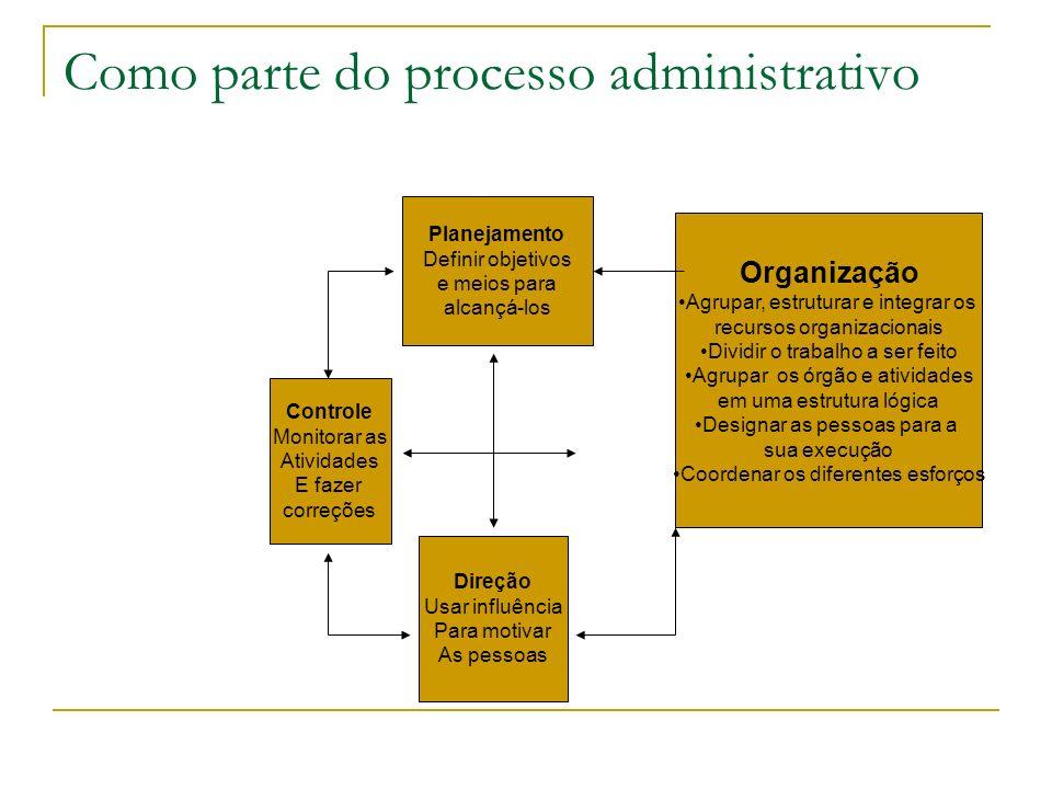 Como parte do processo administrativo Planejamento Definir objetivos e meios para alcançá-los Controle Monitorar as Atividades E fazer correções Direç