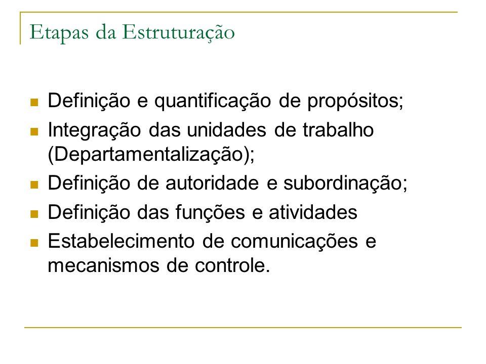 Etapas da Estruturação Definição e quantificação de propósitos; Integração das unidades de trabalho (Departamentalização); Definição de autoridade e s