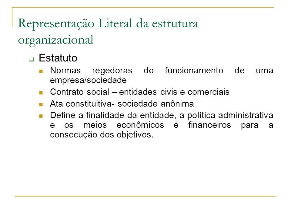 Representação Literal da estrutura organizacional Estatuto Normas regedoras do funcionamento de uma empresa/sociedade Contrato social – entidades civi