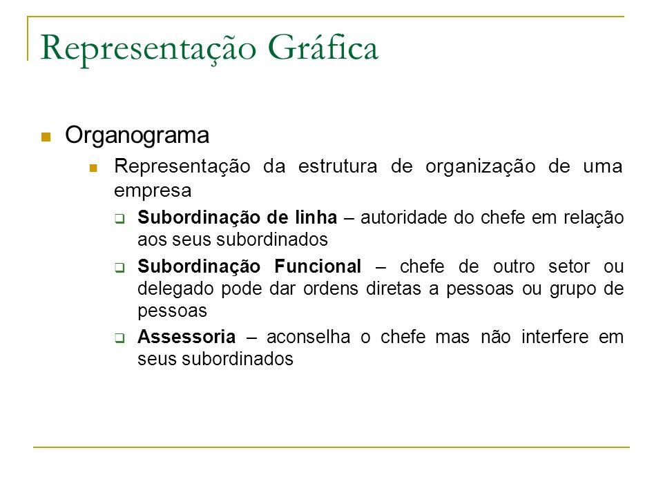 Representação Gráfica Organograma Representação da estrutura de organização de uma empresa Subordinação de linha – autoridade do chefe em relação aos