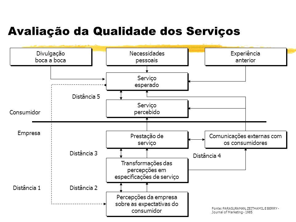 Avaliação da Qualidade dos Serviços Necessidades pessoais Necessidades pessoais Serviço esperado Serviço esperado Serviço percebido Serviço percebido