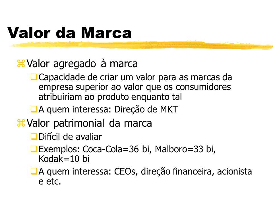 Valor da Marca zValor agregado à marca Capacidade de criar um valor para as marcas da empresa superior ao valor que os consumidores atribuiriam ao pro