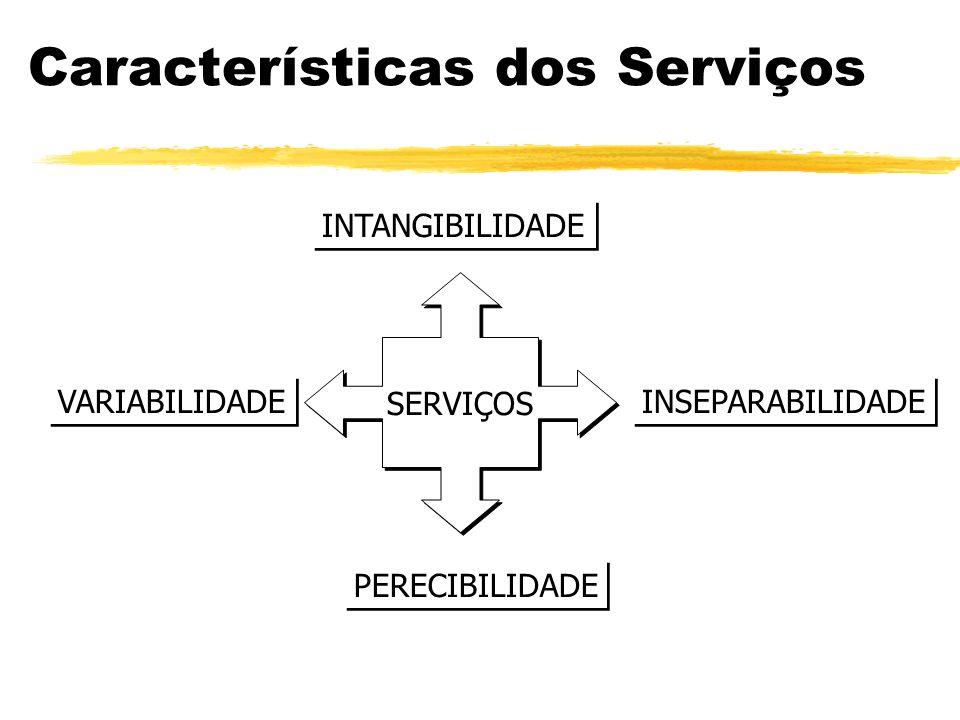 Características dos Serviços SERVIÇOS INTANGIBILIDADE Não podem ser vistos, provados, sentidos, ouvidos ou cheirados antes de serem comprados.