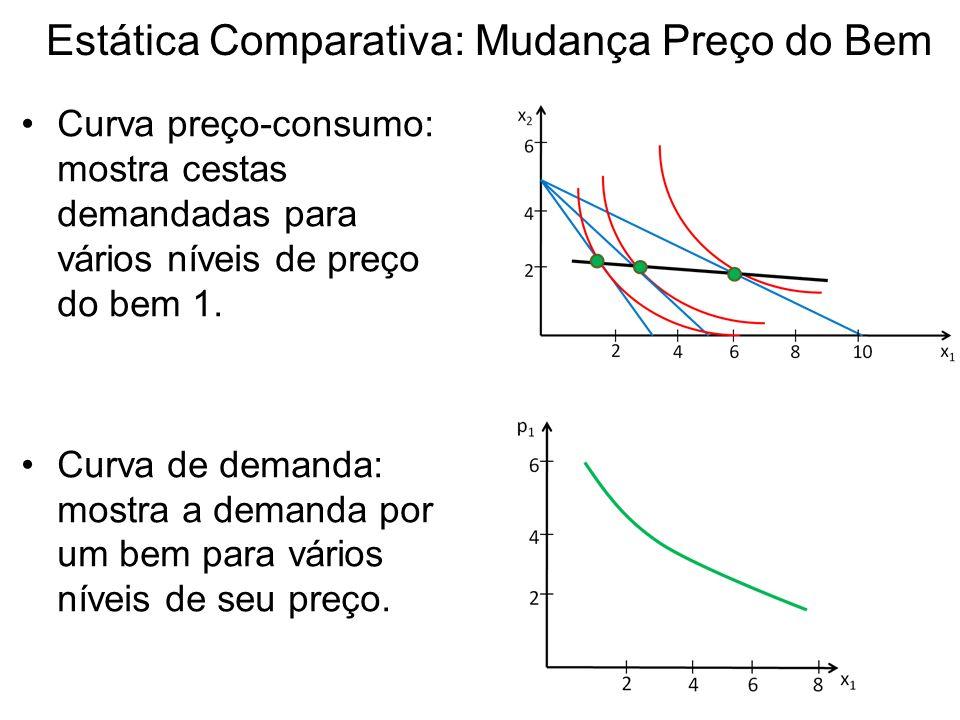 Estática Comparativa: Mudança Preço do Bem Curva preço-consumo: mostra cestas demandadas para vários níveis de preço do bem 1. Curva de demanda: mostr