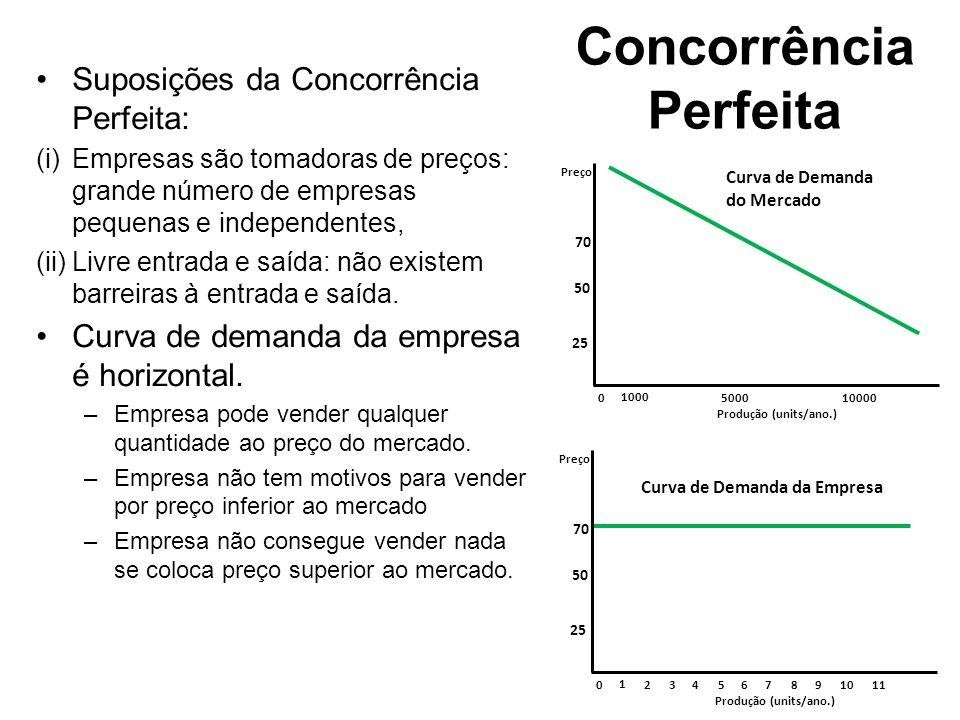 Concorrência Perfeita Suposições da Concorrência Perfeita: (i)Empresas são tomadoras de preços: grande número de empresas pequenas e independentes, (i