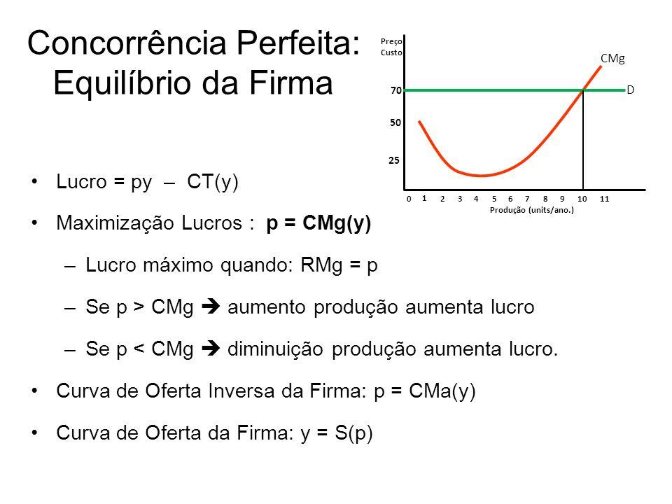 Concorrência Perfeita: Equilíbrio da Firma Lucro = py – CT(y) Maximização Lucros : p = CMg(y) –Lucro máximo quando: RMg = p –Se p > CMg aumento produç