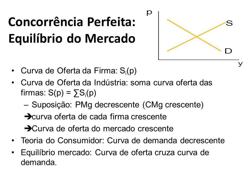 Concorrência Perfeita: Equilíbrio do Mercado Curva de Oferta da Firma: S i (p) Curva de Oferta da Indústria: soma curva oferta das firmas: S(p) = S i