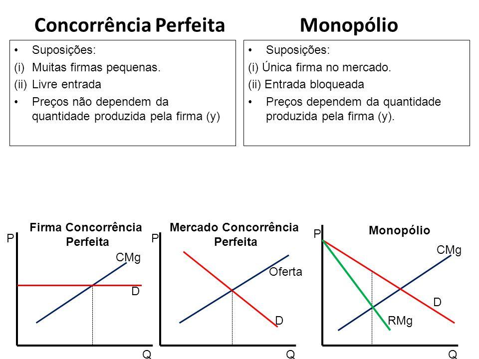 Concorrência Perfeita Suposições: (i)Muitas firmas pequenas. (ii)Livre entrada Preços não dependem da quantidade produzida pela firma (y) Monopólio Su