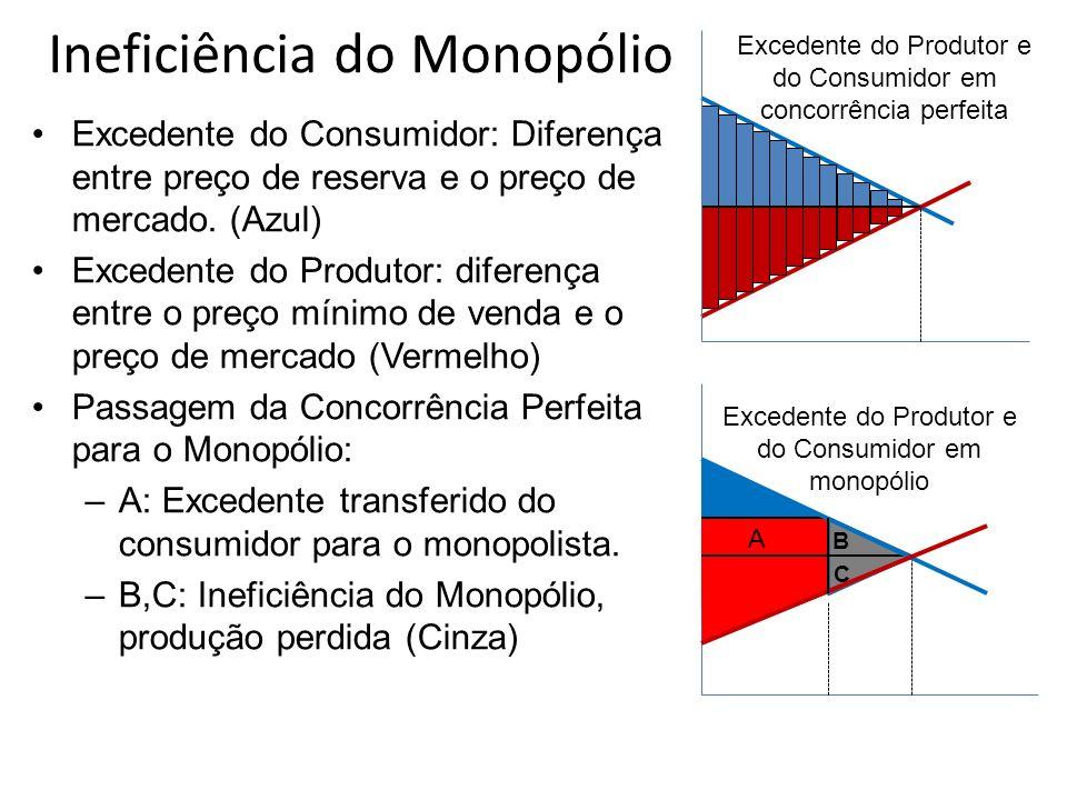 Ineficiência do Monopólio Excedente do Consumidor: Diferença entre preço de reserva e o preço de mercado. (Azul) Excedente do Produtor: diferença entr