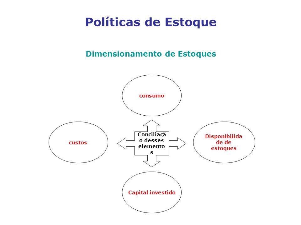 Políticas de Estoque Dimensionamento de Estoques custos consumo Capital investido Disponibilida de de estoques Conciliaçã o desses elemento s