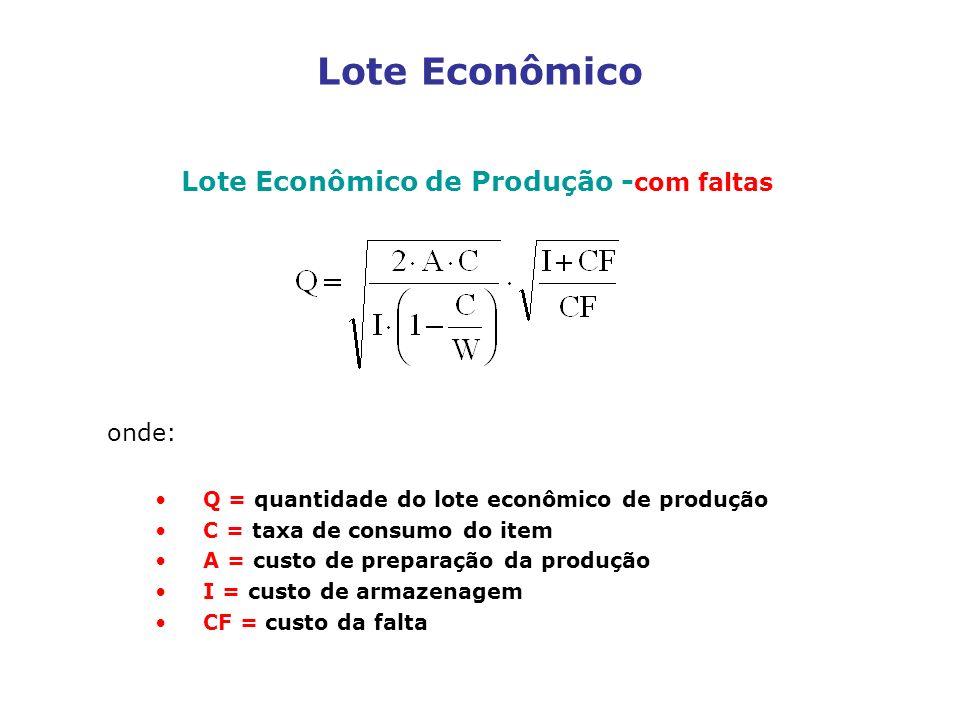 Lote Econômico Lote Econômico de Produção - com faltas onde: Q = quantidade do lote econômico de produção C = taxa de consumo do item A = custo de pre