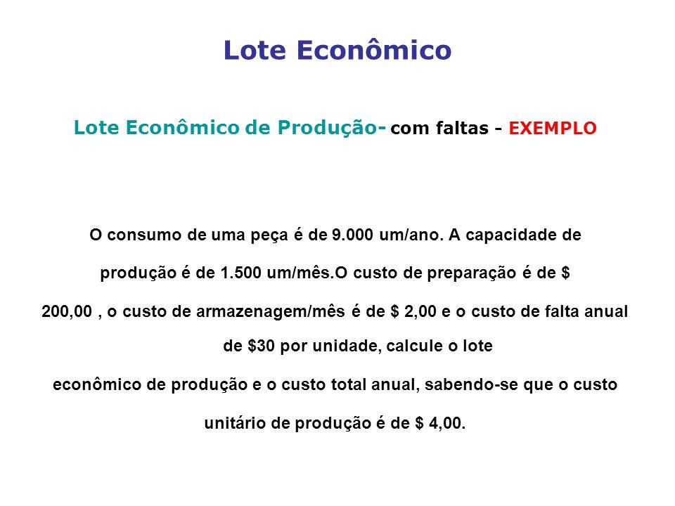 Lote Econômico Lote Econômico de Produção- com faltas - EXEMPLO O consumo de uma peça é de 9.000 um/ano. A capacidade de produção é de 1.500 um/mês.O